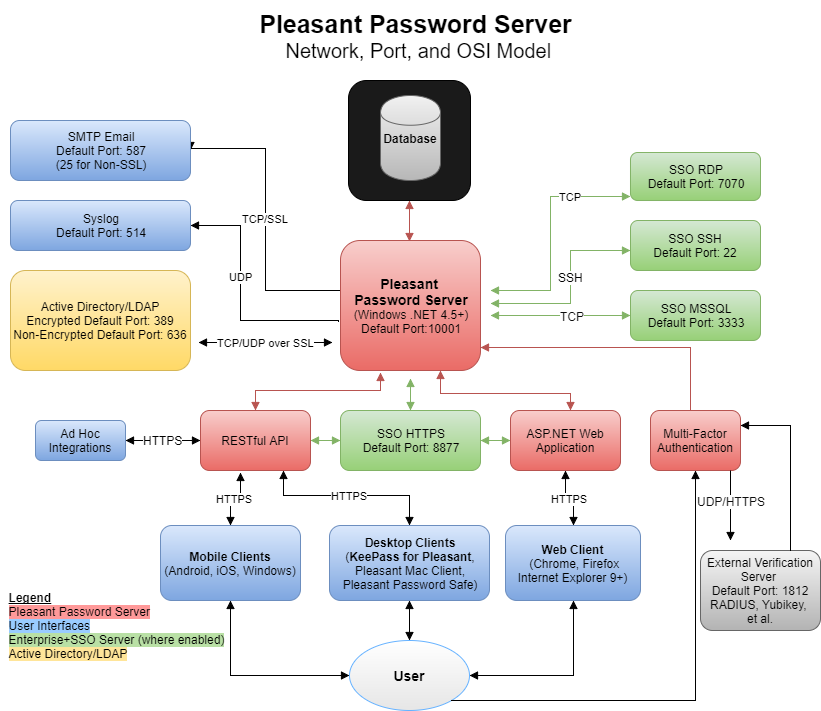 =PPS_Network_Diagram 1) server port, network, and osi model pleasant solutions