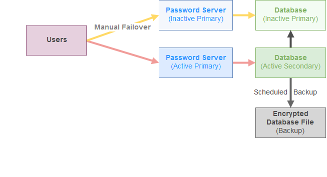 HA Diagram - Simple Failover.png