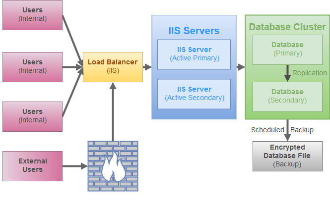HA Diagram - Active-Active - LoadBalancer - with external users.png